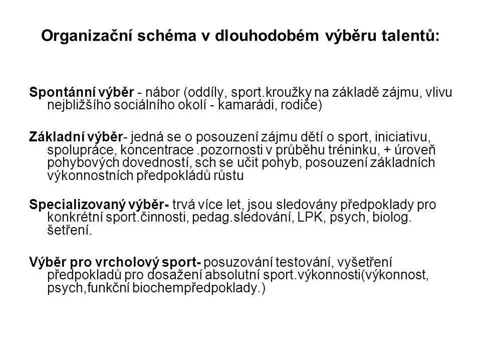 Organizační schéma v dlouhodobém výběru talentů: