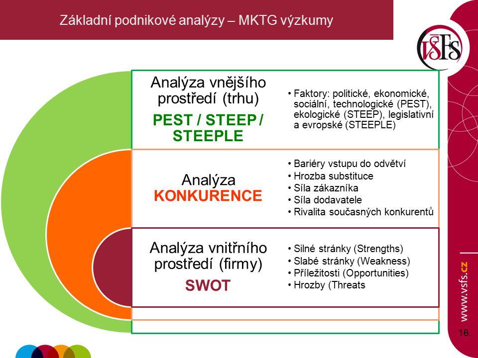 Základní podnikové analýzy – MKTG výzkumy