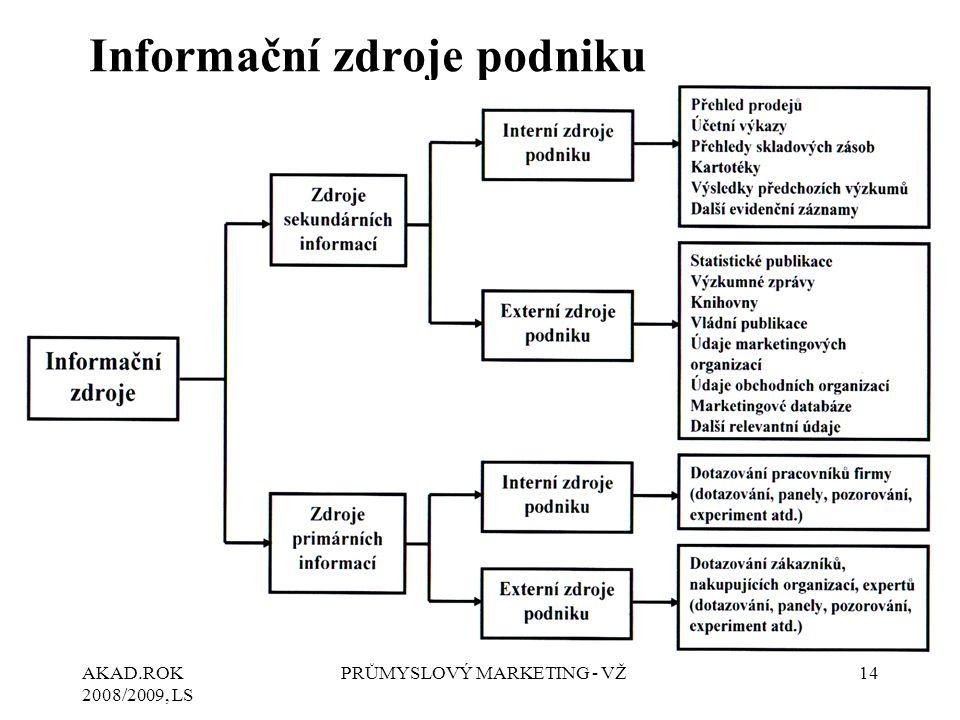 Informační zdroje podniku