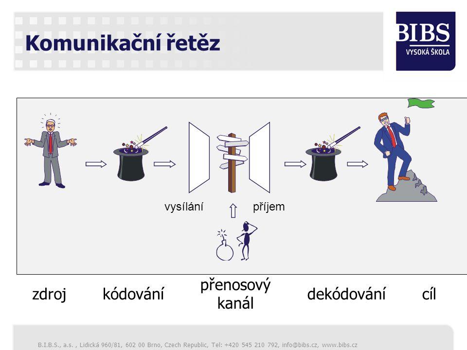 Komunikační řetěz přenosový kanál zdroj kódování dekódování cíl