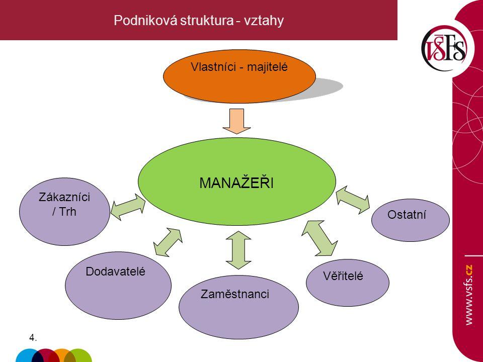 Podniková struktura - vztahy