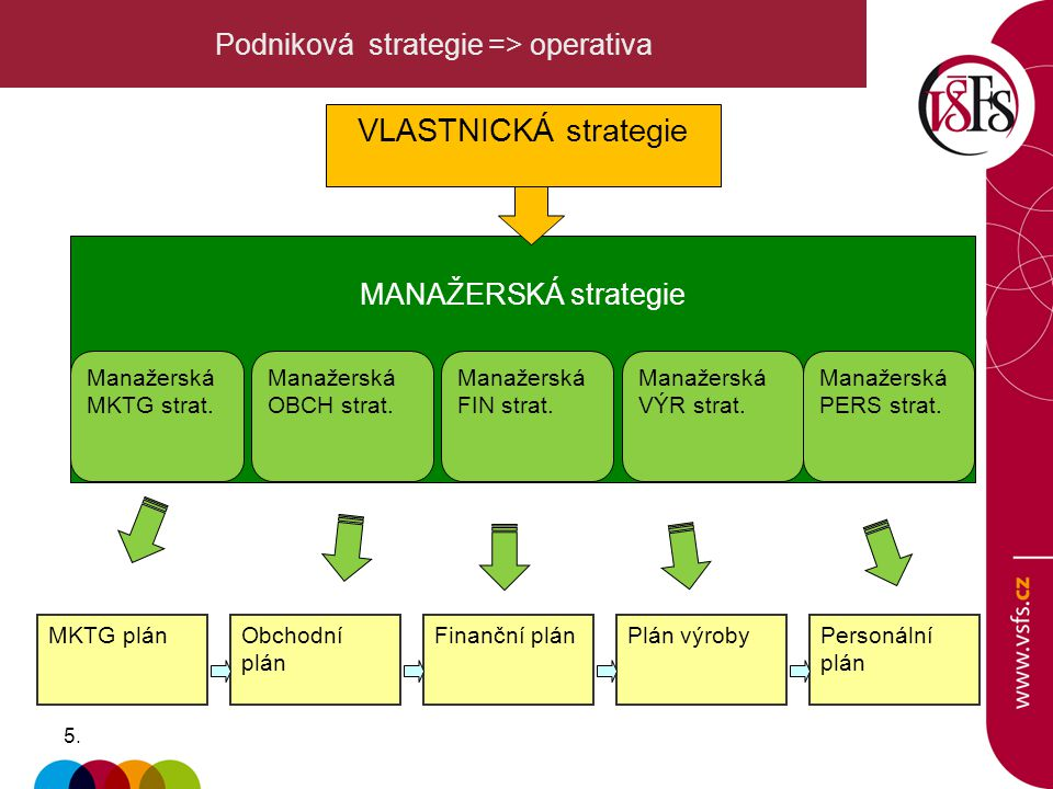 Podniková strategie => operativa