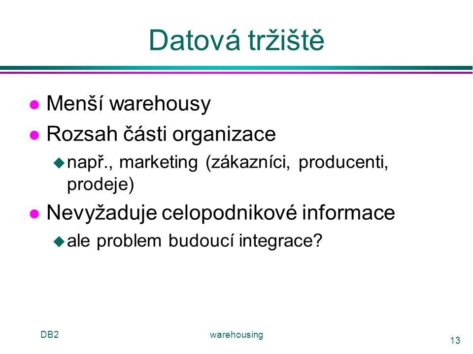 Datová tržiště Menší warehousy Rozsah části organizace