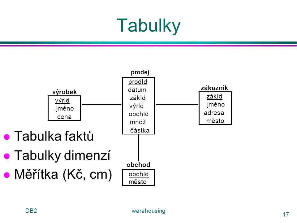 Tabulky Tabulka faktů Tabulky dimenzí Měřítka (Kč, cm) prodId zákazník