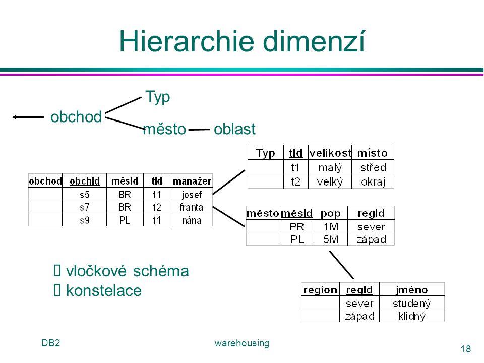 Hierarchie dimenzí Typ obchod město oblast è vločkové schéma