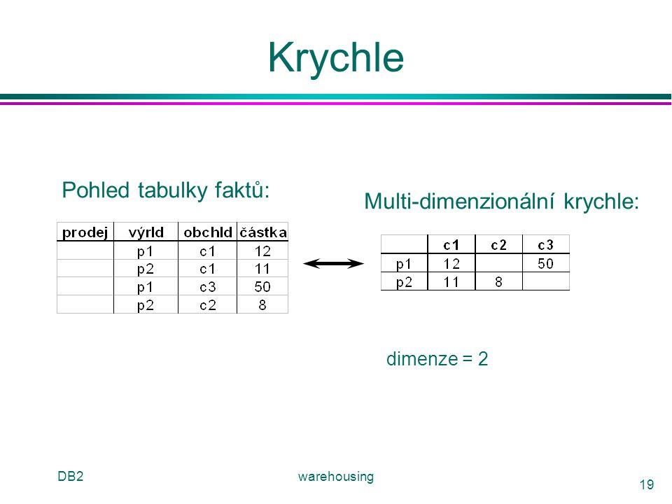 Krychle Pohled tabulky faktů: Multi-dimenzionální krychle: dimenze = 2