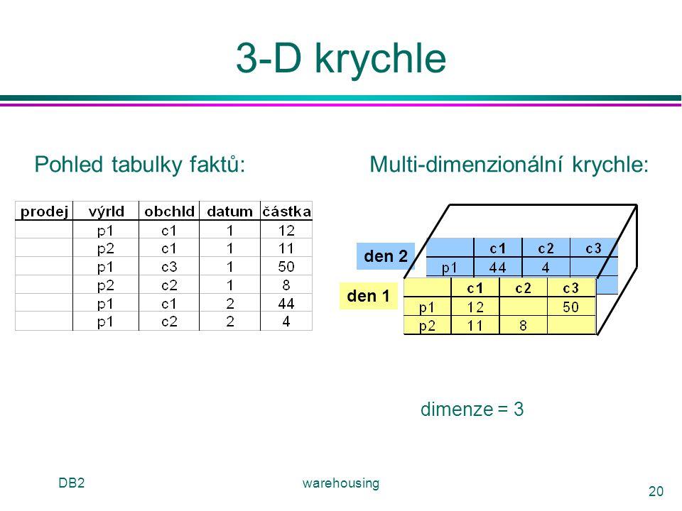 3-D krychle Pohled tabulky faktů: Multi-dimenzionální krychle: