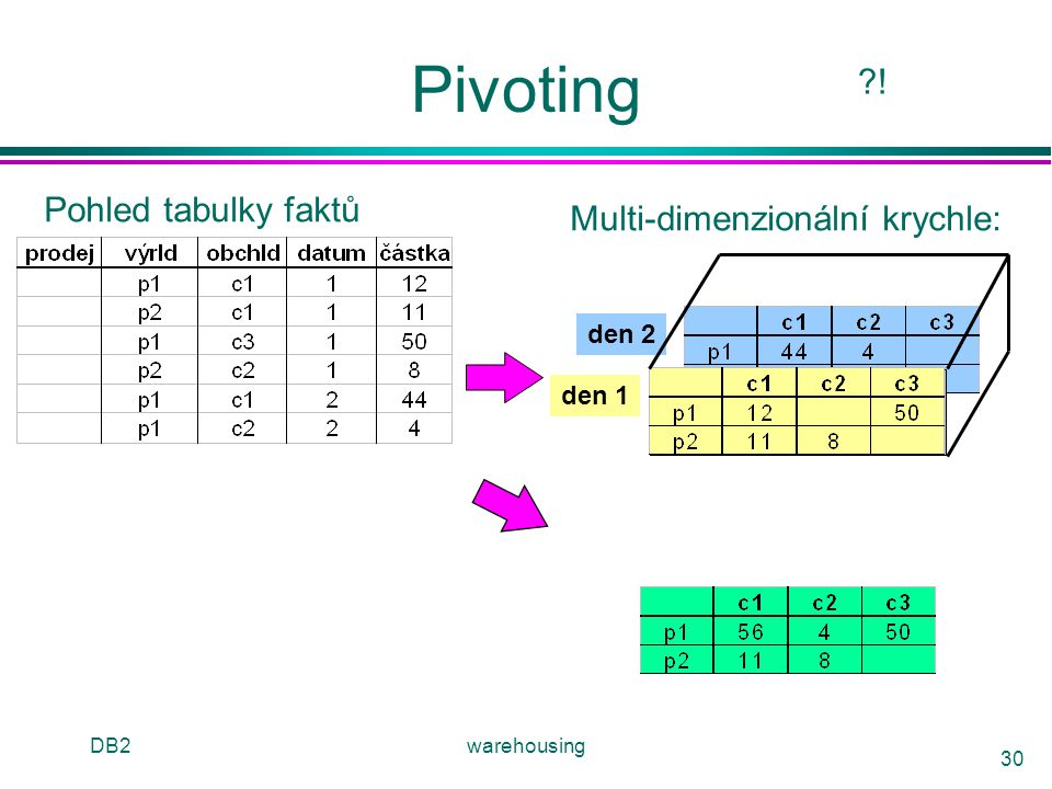 Pivoting ! Pohled tabulky faktů Multi-dimenzionální krychle: den 2