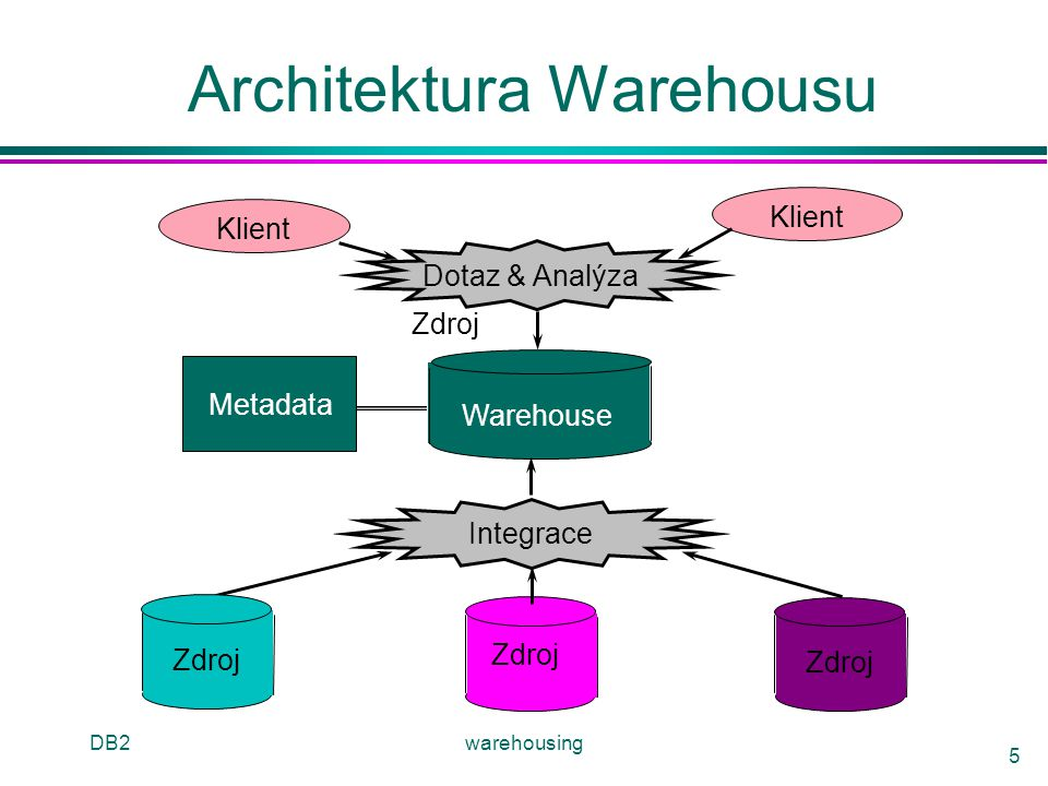 Architektura Warehousu