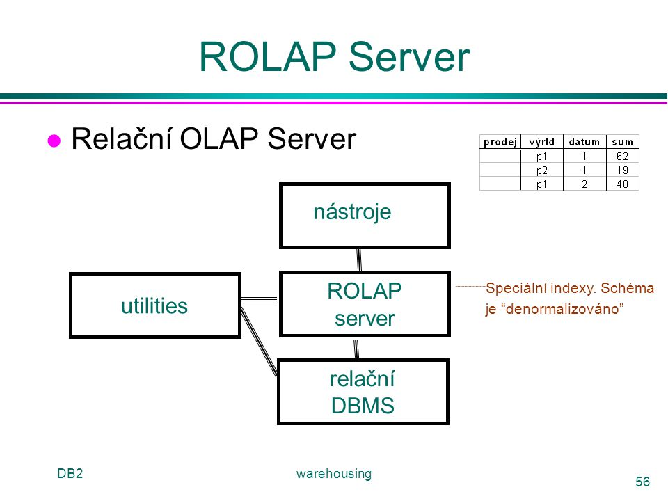 ROLAP Server Relační OLAP Server nástroje ROLAP utilities server