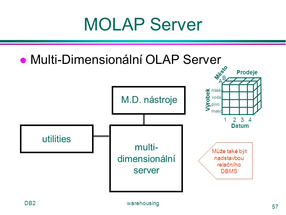 MOLAP Server Multi-Dimensionální OLAP Server M.D. nástroje utilities