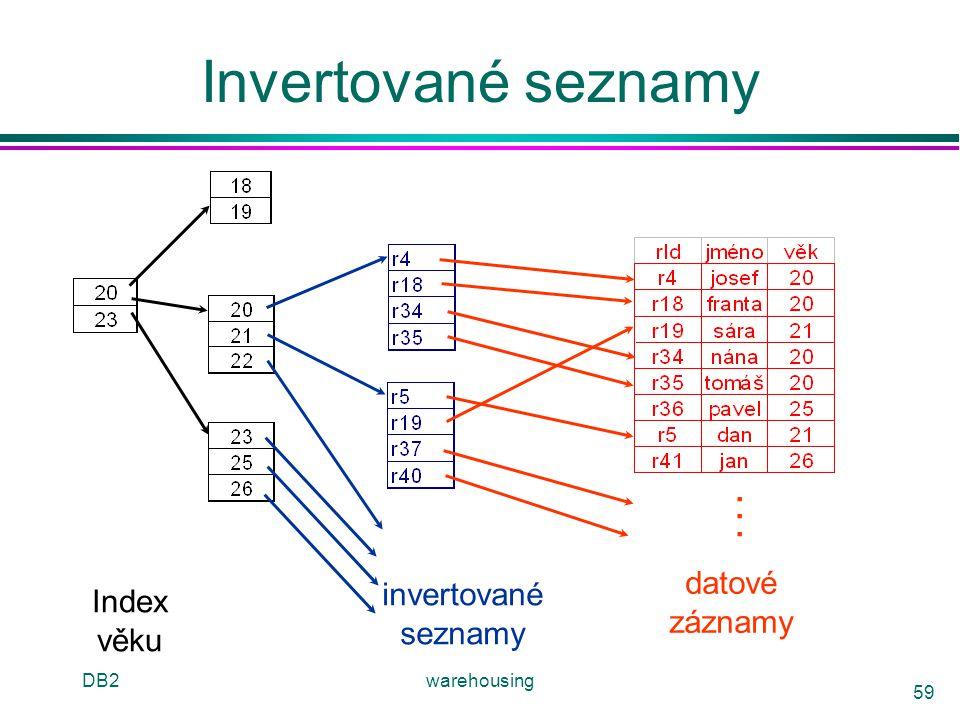 Invertované seznamy . . . datové invertované Index záznamy seznamy