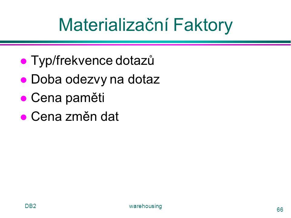 Materializační Faktory