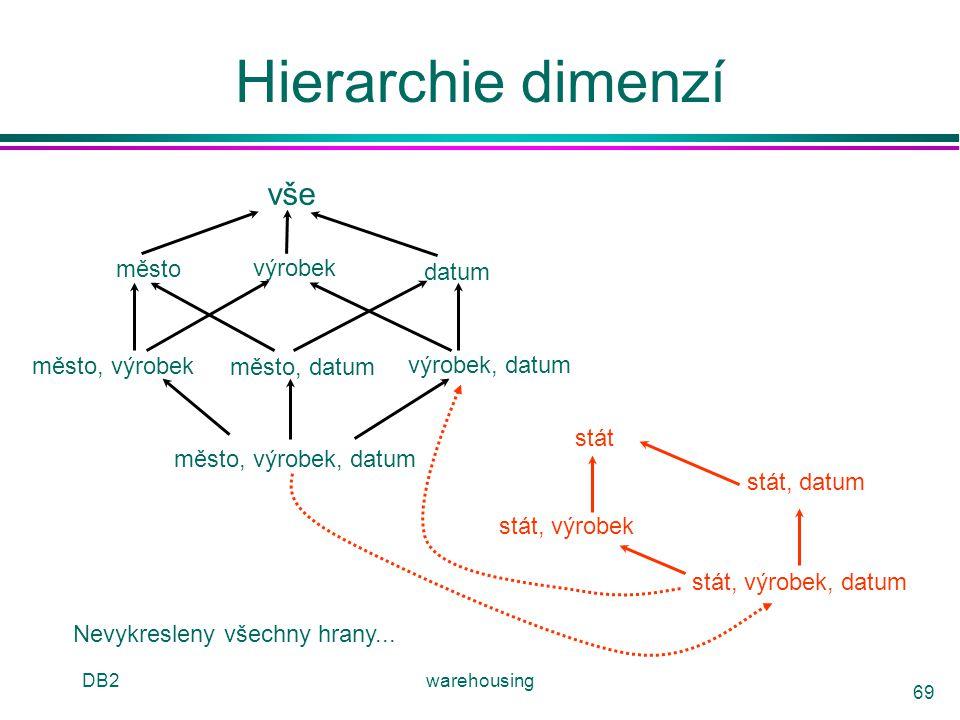 Hierarchie dimenzí vše město výrobek datum město, výrobek město, datum