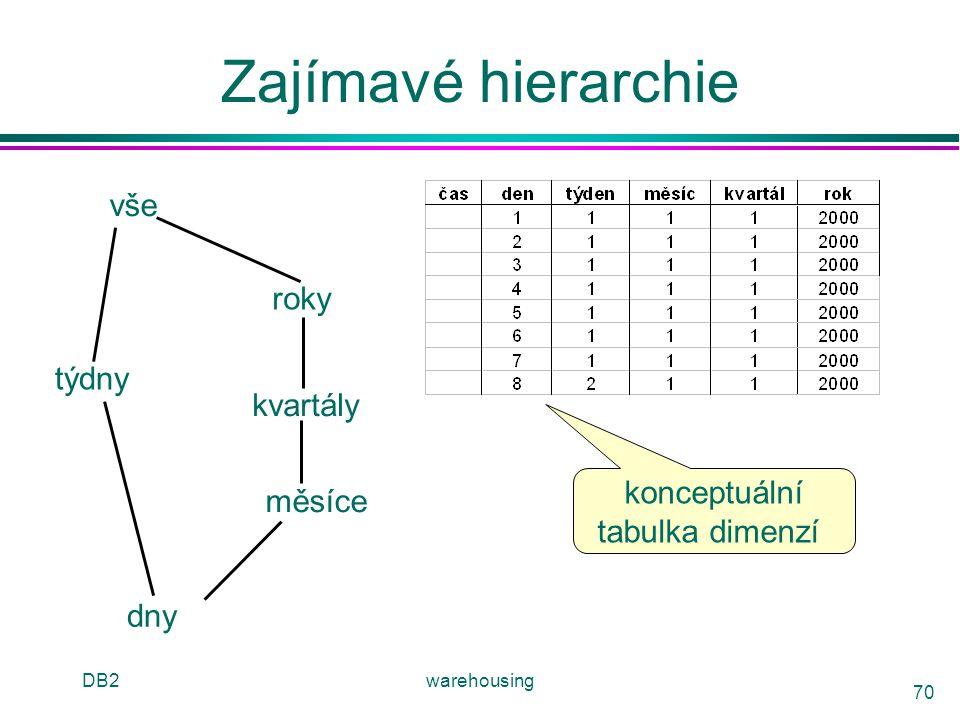 Zajímavé hierarchie vše roky týdny kvartály konceptuální měsíce