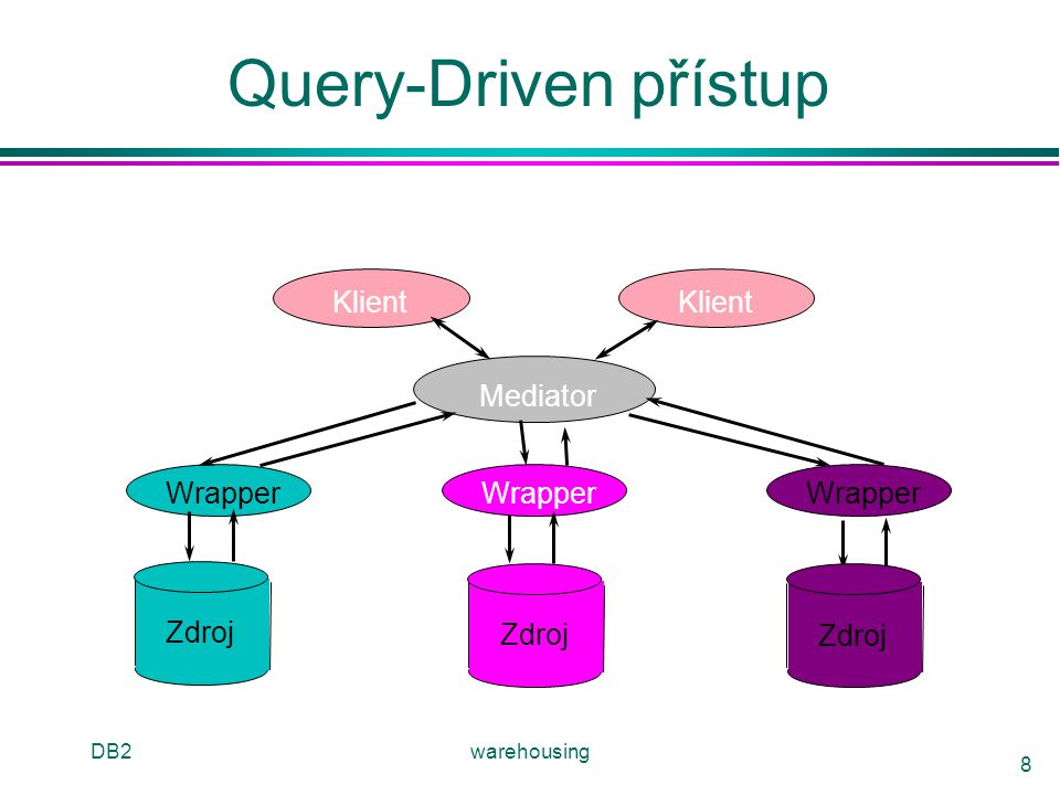 Query-Driven přístup Klient Wrapper Mediator Zdroj DB2 warehousing
