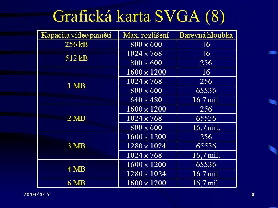 Grafická karta SVGA (8) Kapacita video paměti Max. rozlišení