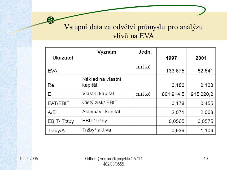 Vstupní data za odvětví průmyslu pro analýzu vlivů na EVA
