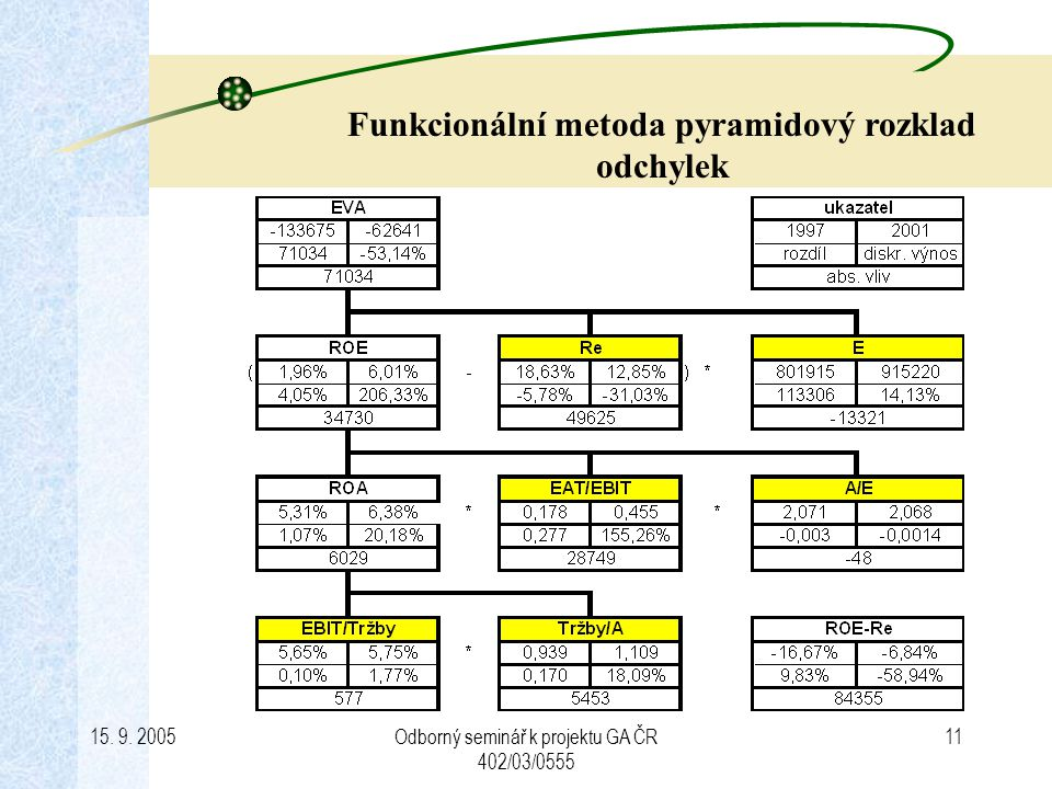 Funkcionální metoda pyramidový rozklad odchylek