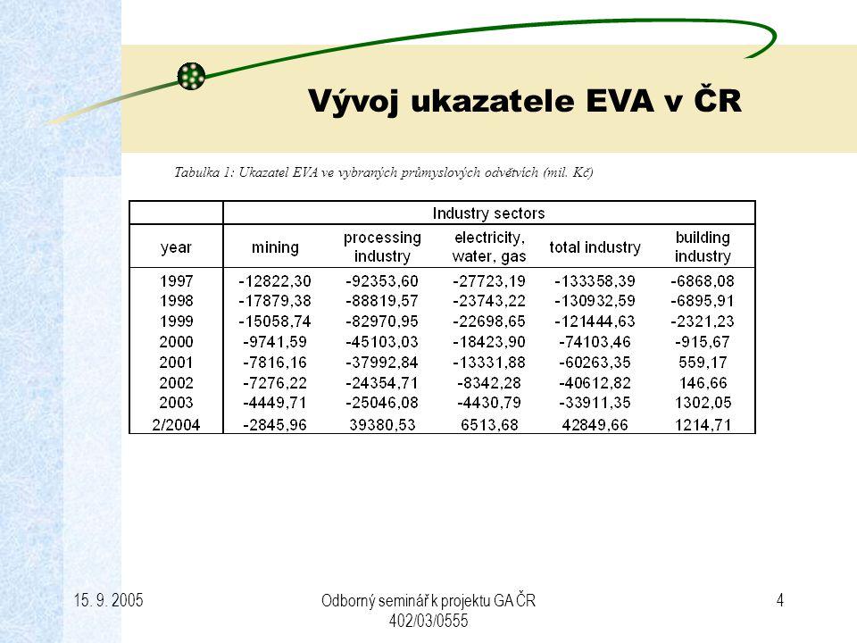 Vývoj ukazatele EVA v ČR