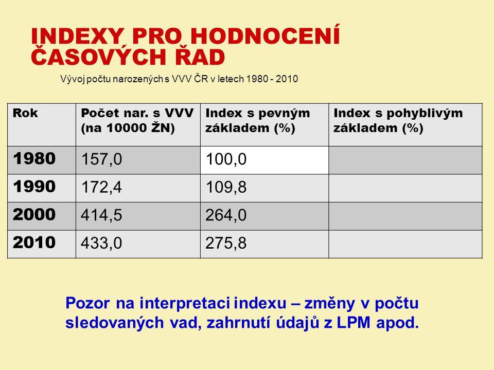 Vývoj počtu narozených s VVV ČR v letech 1980 - 2010