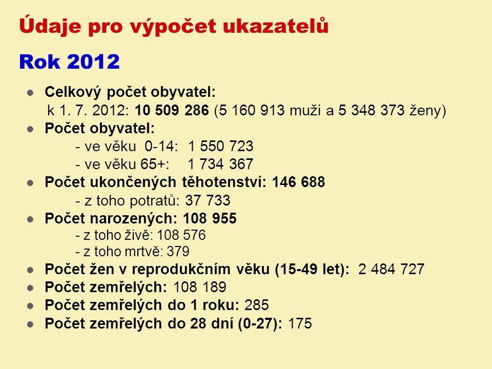 Údaje pro výpočet ukazatelů Rok 2012