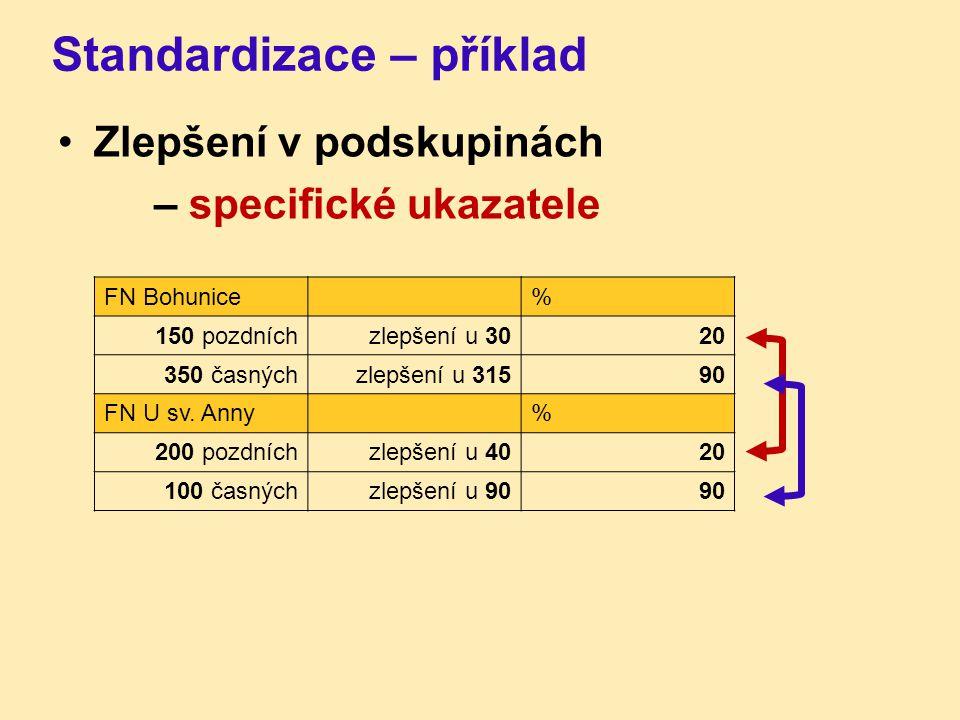 Standardizace – příklad