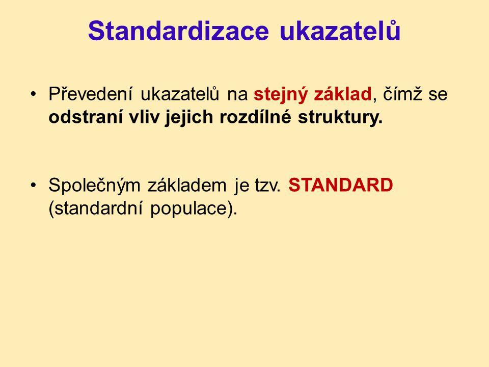 Standardizace ukazatelů