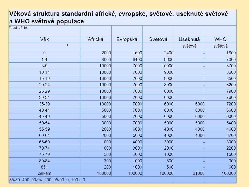 Věková struktura standardní africké, evropské, světové, useknuté světové a WHO světové populace
