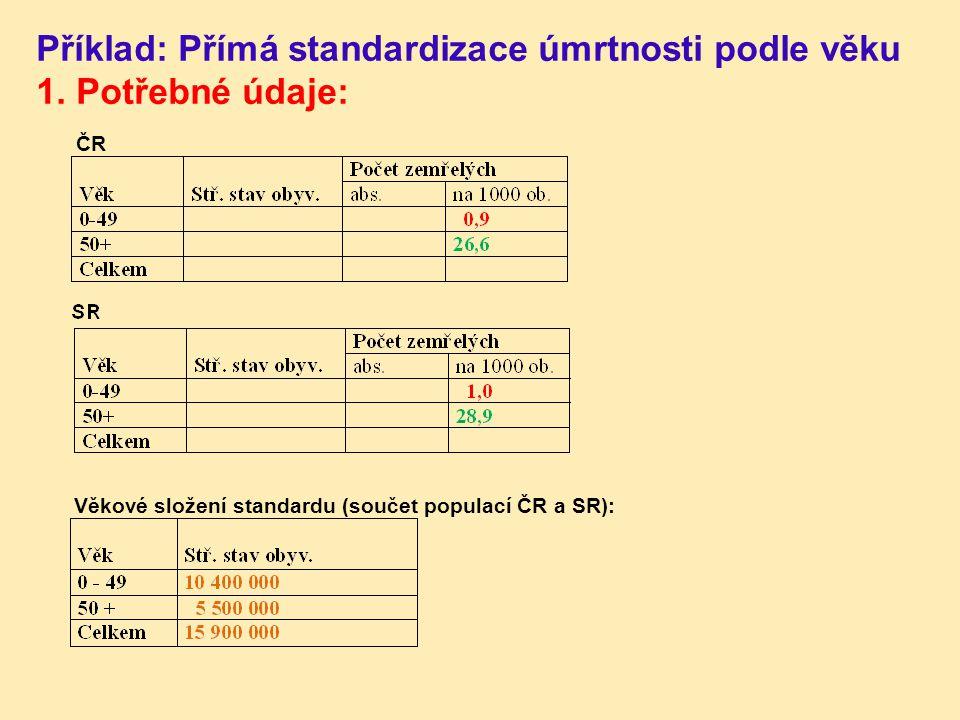 Příklad: Přímá standardizace úmrtnosti podle věku 1. Potřebné údaje: