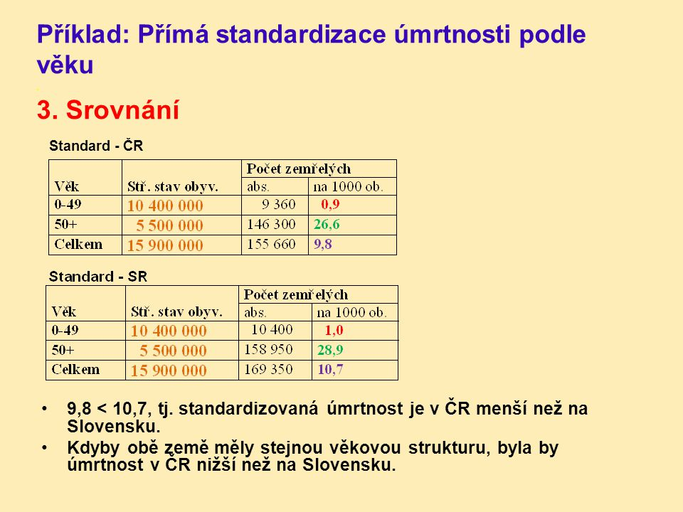 Příklad: Přímá standardizace úmrtnosti podle věku . 3. Srovnání