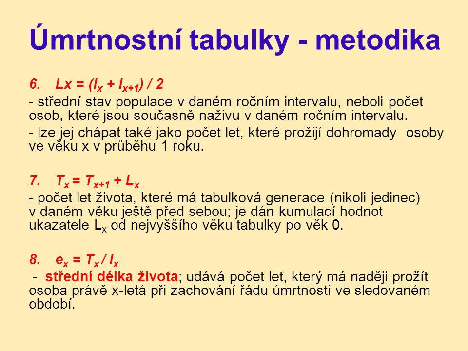 Úmrtnostní tabulky - metodika