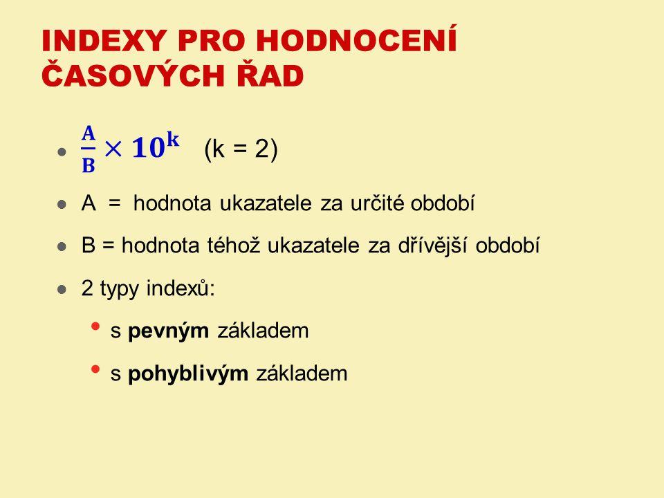 Indexy pro hodnocení časových řad