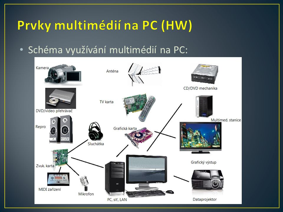 Prvky multimédií na PC (HW)