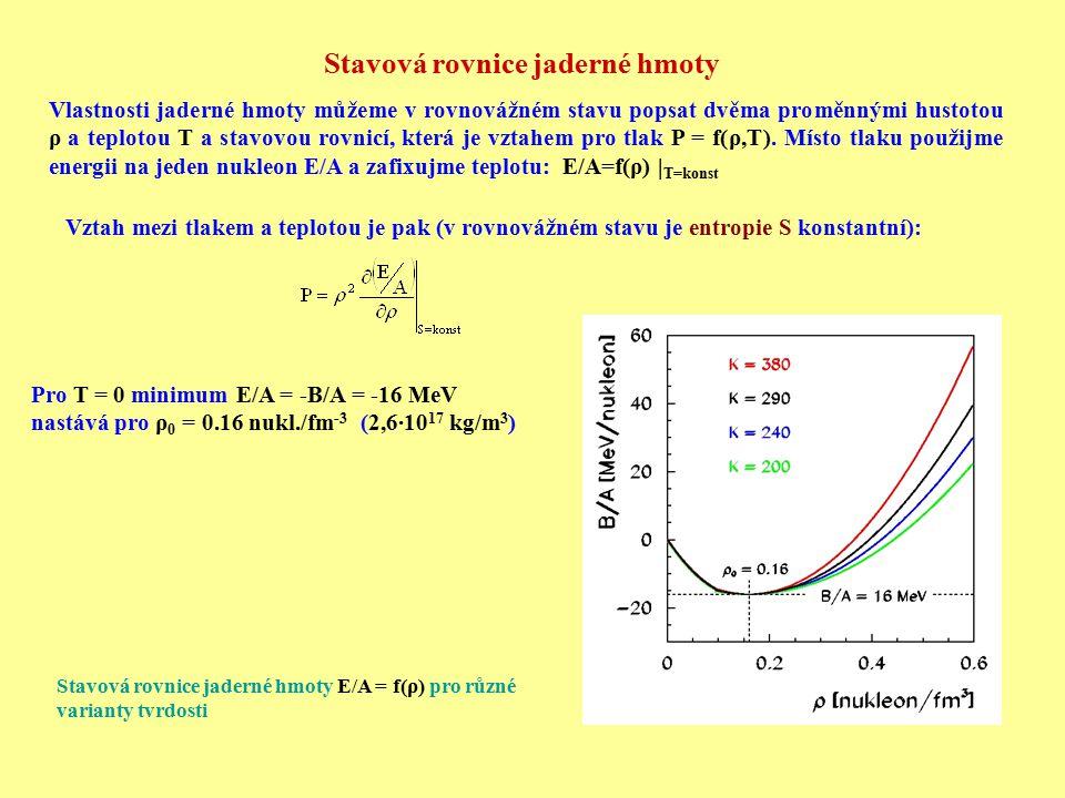 Stavová rovnice jaderné hmoty