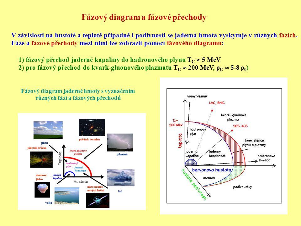 Fázový diagram a fázové přechody