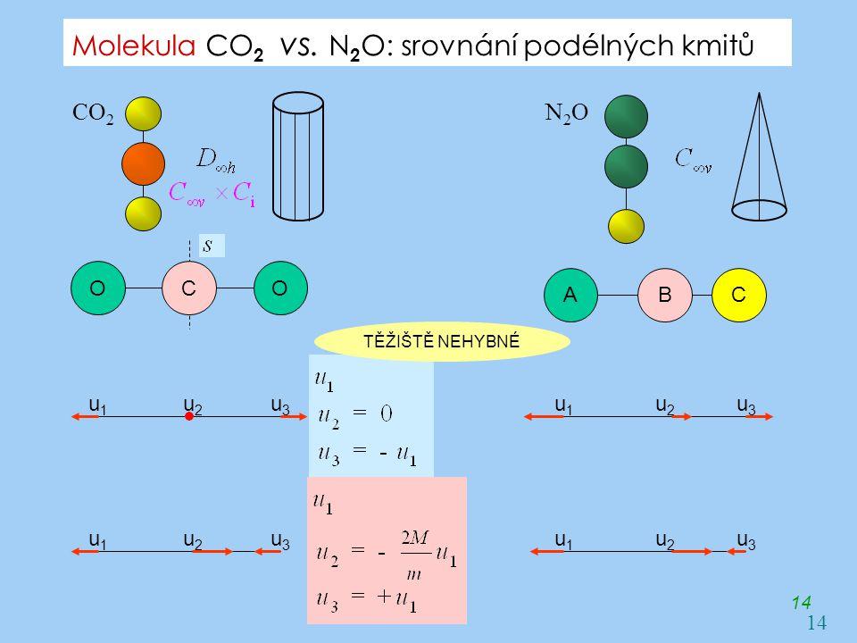 Molekula CO2 vs. N2O: srovnání podélných kmitů