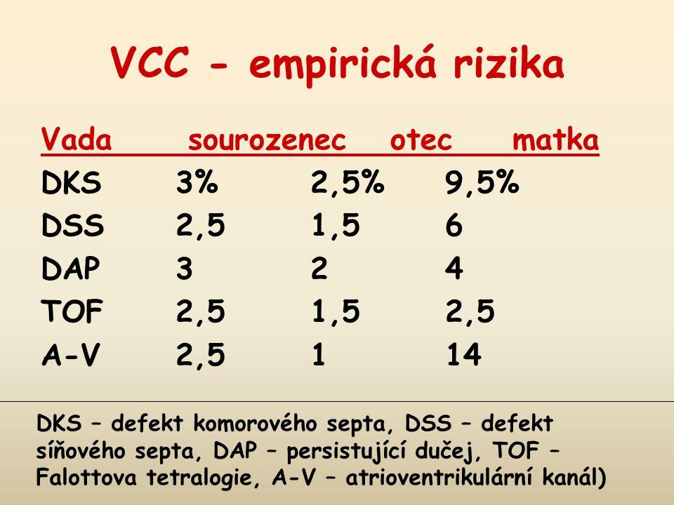 VCC - empirická rizika Vada sourozenec otec matka DKS 3% 2,5% 9,5%