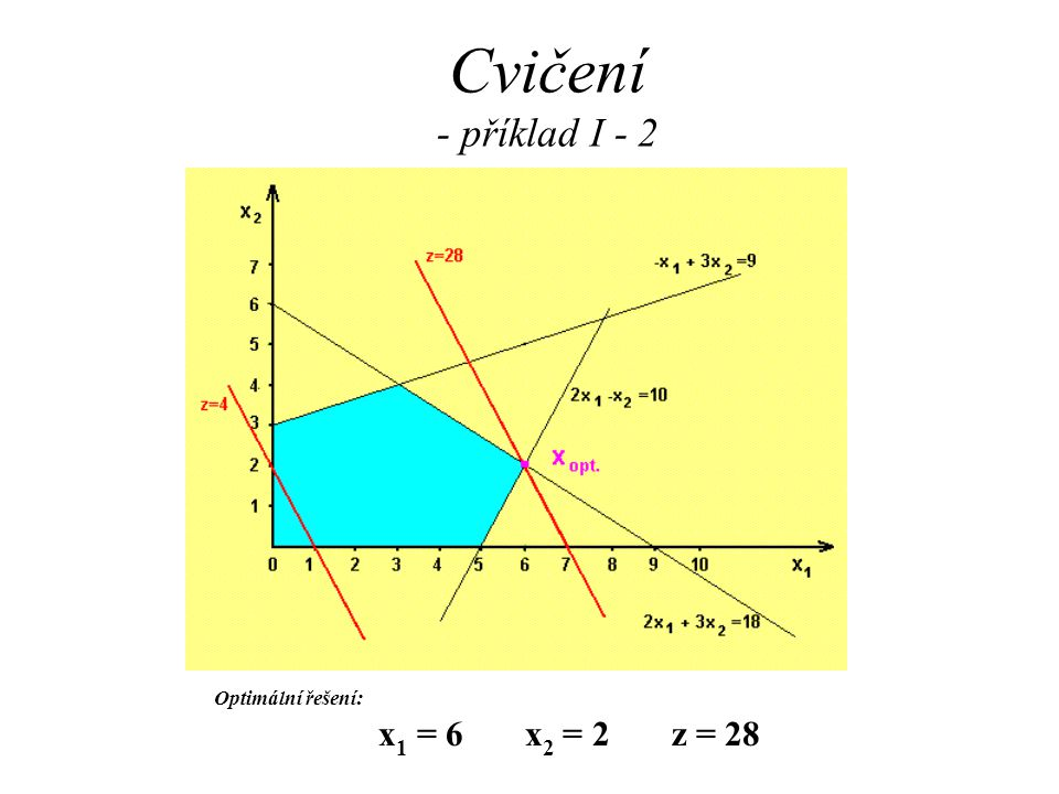 Cvičení - příklad I - 2 Optimální řešení: x1 = 6 x2 = 2 z = 28