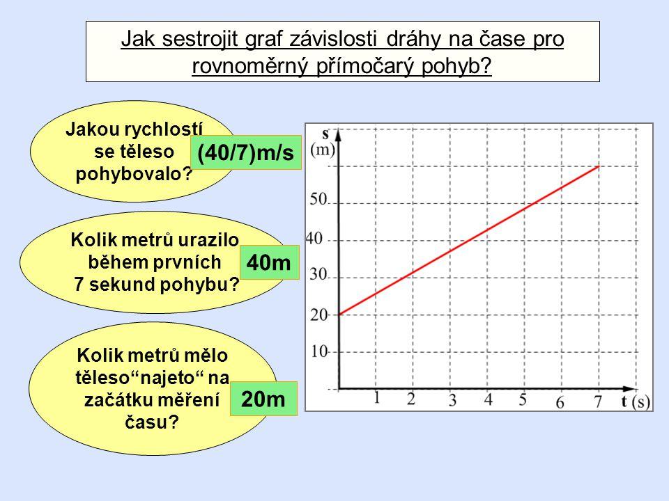 Co je možné z následujícího grafu zjistit…