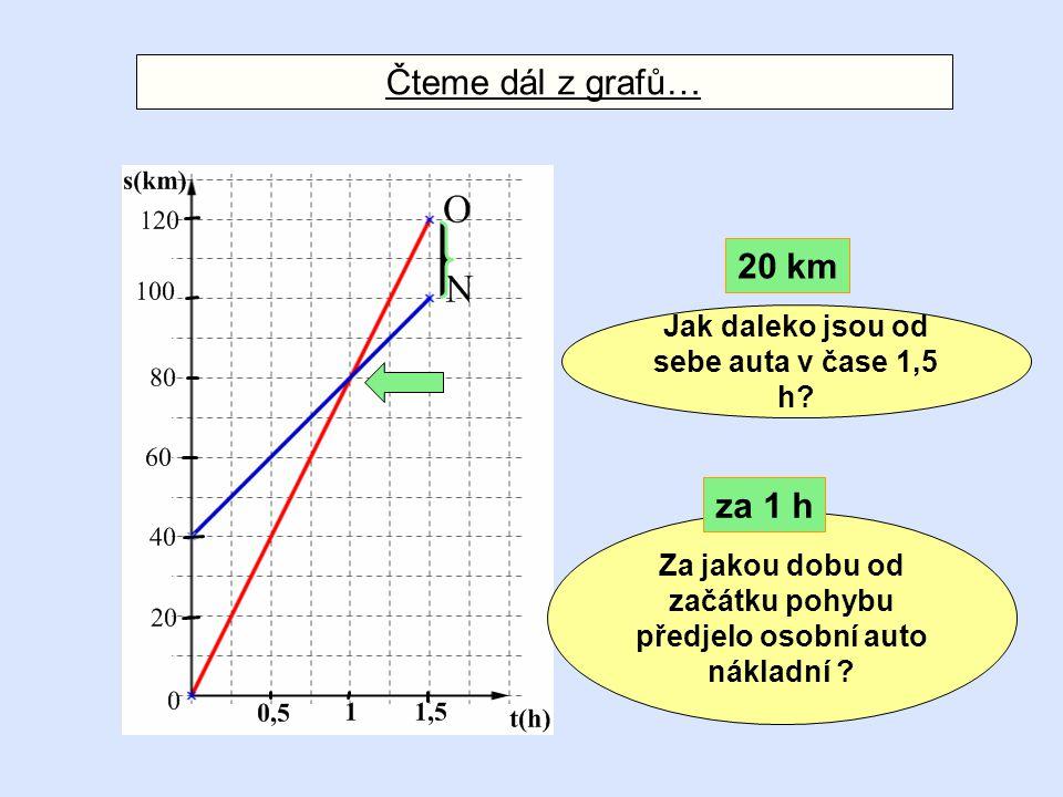 Čteme dál z grafů… 20 km za 1 h