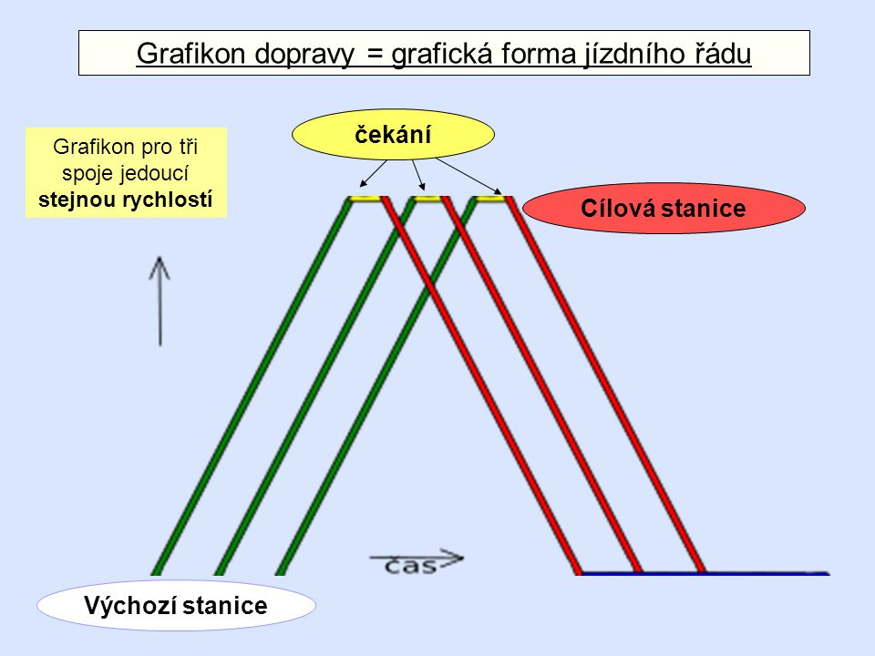 Grafikon dopravy = grafická forma jízdního řádu
