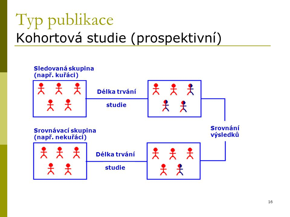 Typ publikace Kohortová studie (prospektivní)
