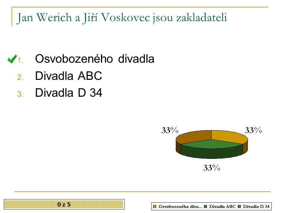 Jan Werich a Jiří Voskovec jsou zakladateli