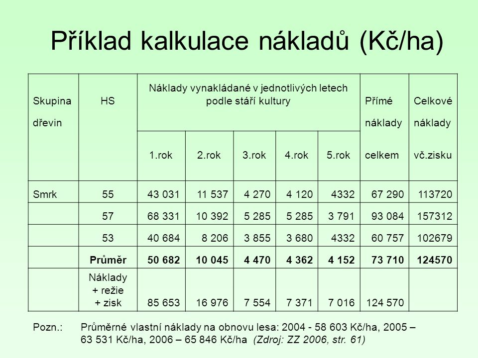 Příklad kalkulace nákladů (Kč/ha)