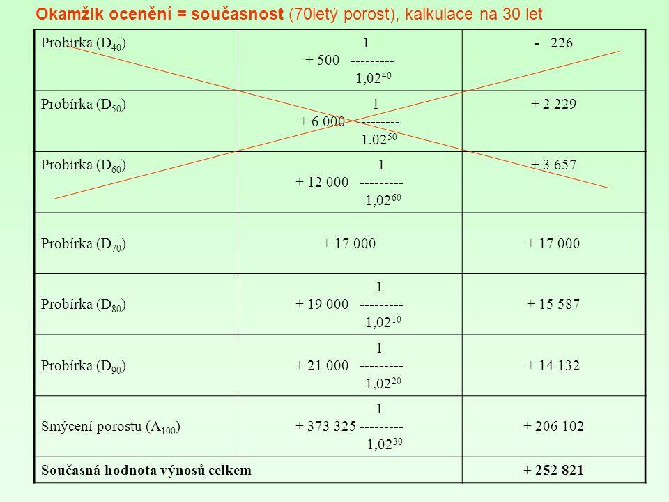 Okamžik ocenění = současnost (70letý porost), kalkulace na 30 let