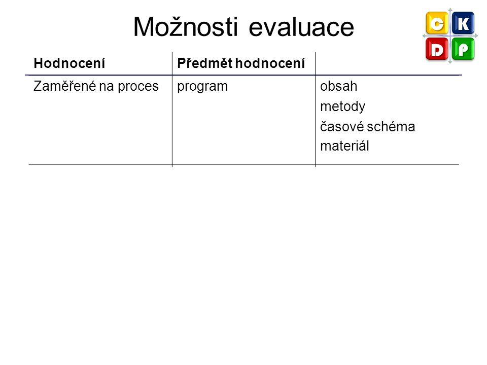 Možnosti evaluace Hodnocení Předmět hodnocení Zaměřené na proces