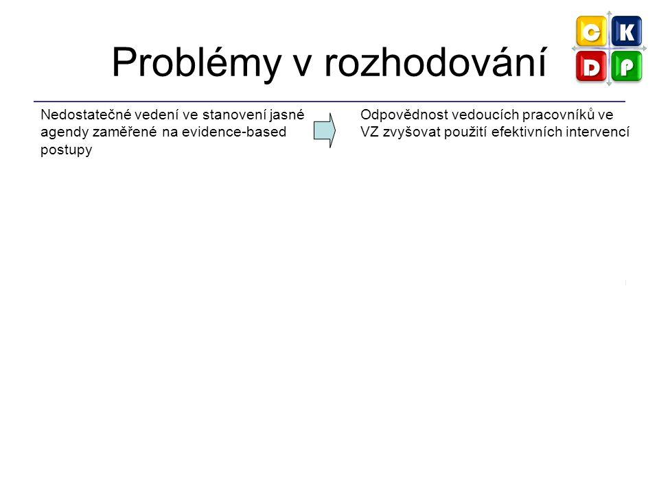 Problémy v rozhodování