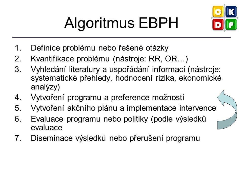 Algoritmus EBPH Definice problému nebo řešené otázky