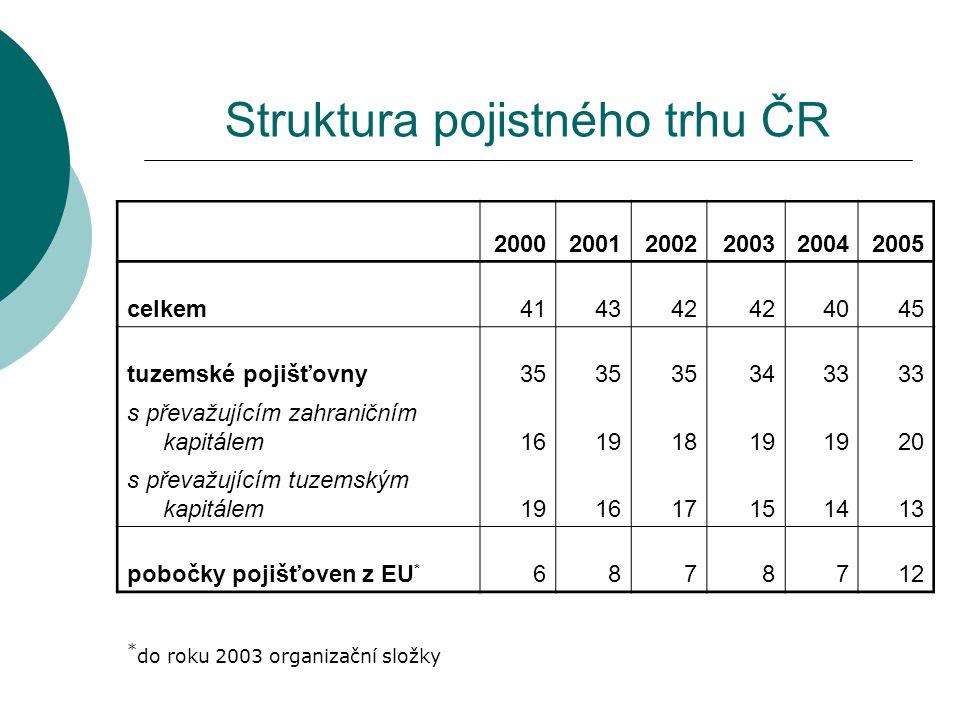 Struktura pojistného trhu ČR